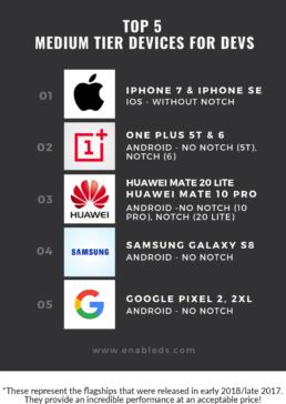 medium tier mobile devices